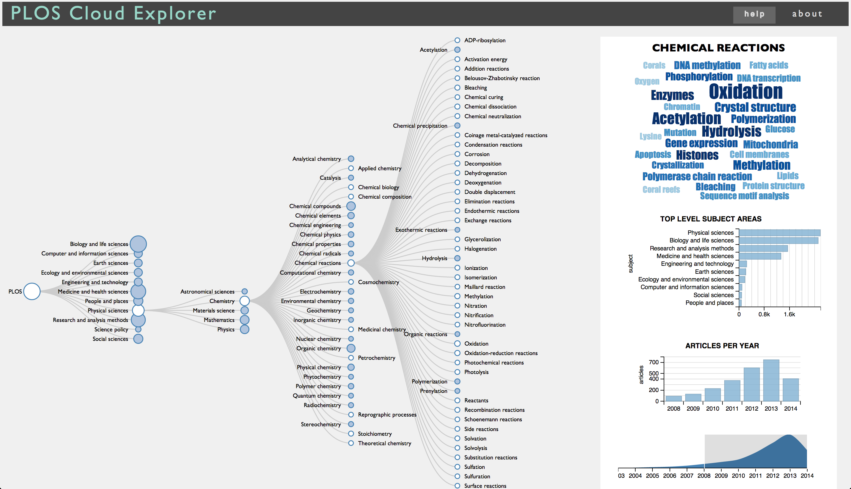 PLOS Cloud Explorer screenshot
